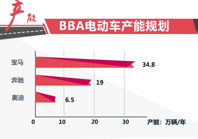 华晨宝马将电池产能扩大4.2倍 年产高达34.8万台-图1